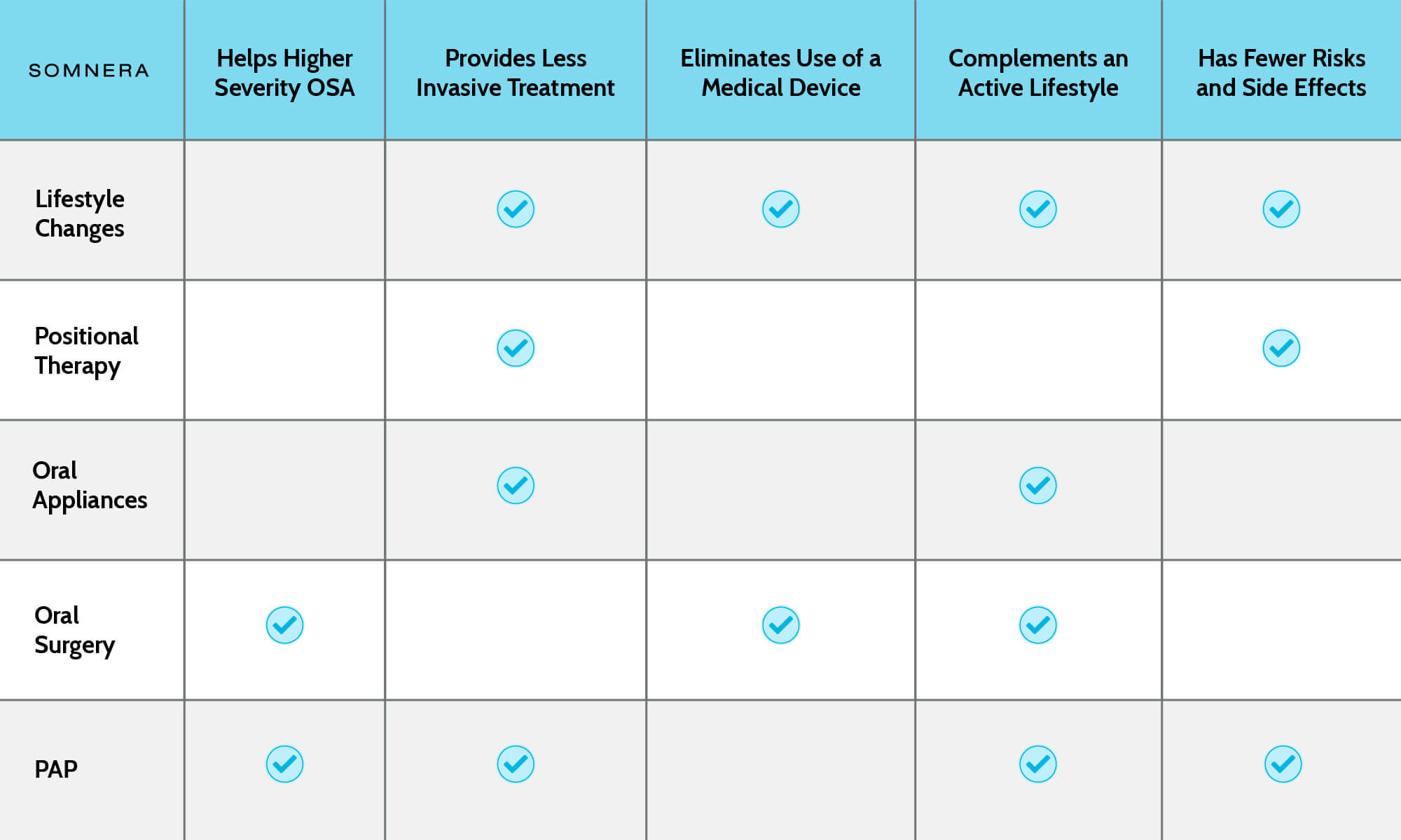 Table comparing alternatives to CPAP machines for sleep apnea